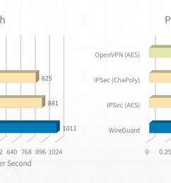 here are just a few of the reasons why wireguard blows away the competition  [ 1619 x 721 Pixel ]