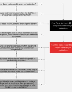 Final tier regulations flow chart also common engine problems we solve at ck power rh ckpower