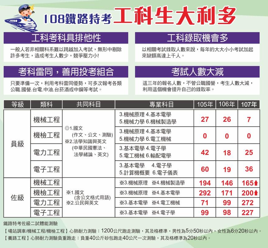 高雄鐵路特考補習班推薦《高雄志光》 - 高雄志光公職補習班
