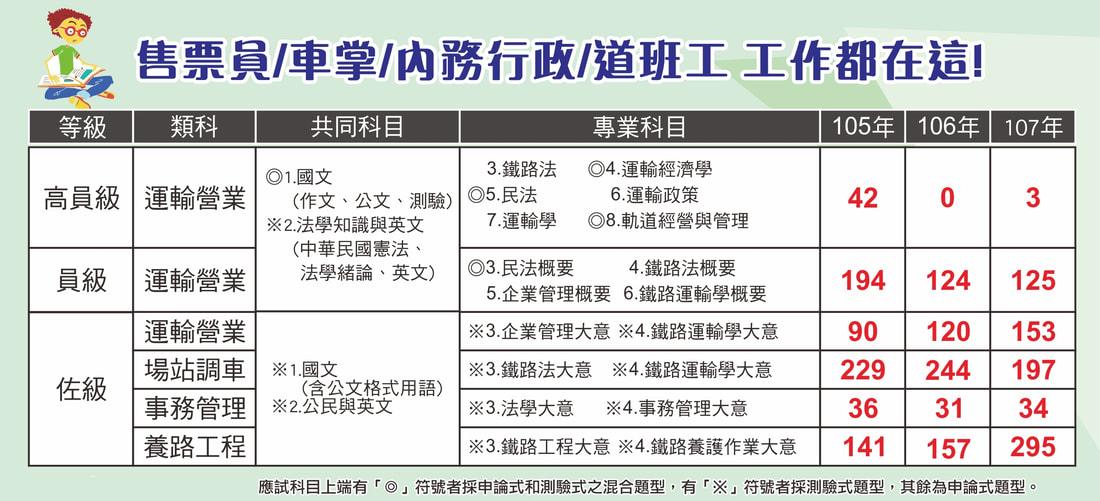 鐵路特考2020/109高雄補習班推薦《高雄志光》 - 高雄志光公職補習班
