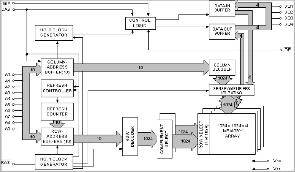 medium resolution of dram internal block diagram