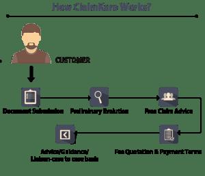 Claims Flow Diagram  Wiring Diagram