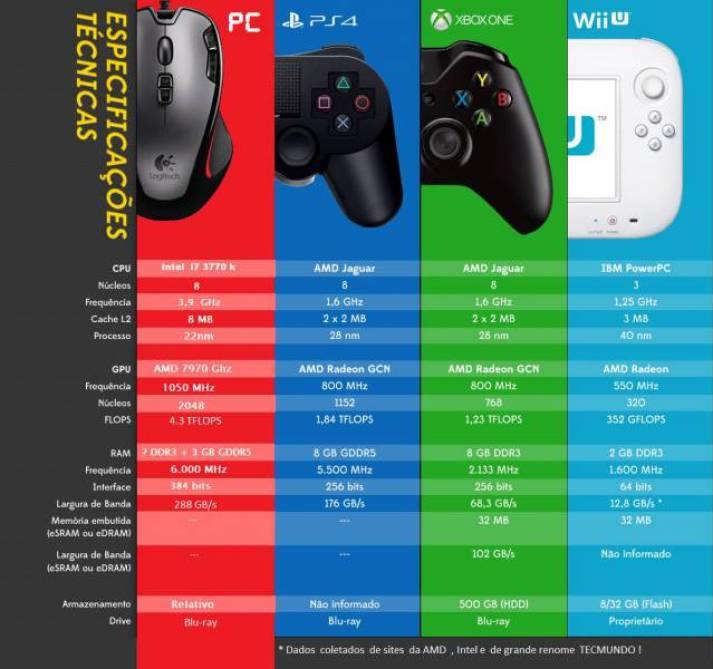comparativo_PC_PS4_XBOXONE_WII