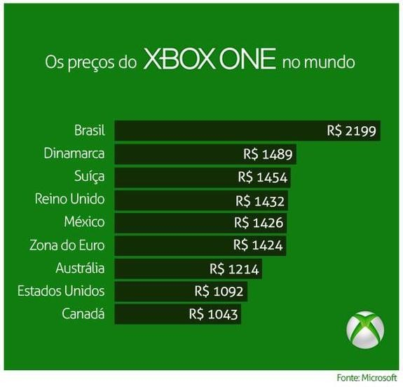 Xbox_One_preco