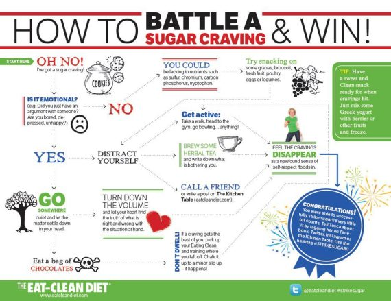 How to Battle a Sugar Craving and Win! (Graphic) :peak313.com