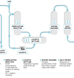 process flow diagram of jet fuel treating unit in the merox merichem process cla diagram jet fuel treating unit [ 1320 x 937 Pixel ]