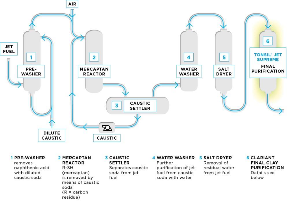 medium resolution of process flow diagram of jet fuel treating unit in the merox merichem process cla diagram jet fuel treating unit