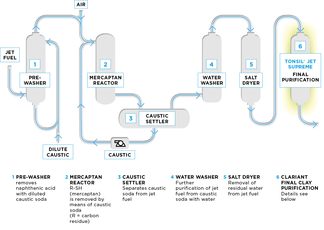 hight resolution of process flow diagram of jet fuel treating unit in the merox merichem process cla diagram jet fuel treating unit