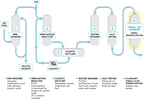 small resolution of process flow diagram of jet fuel treating unit in the merox merichem process cla diagram jet fuel treating unit