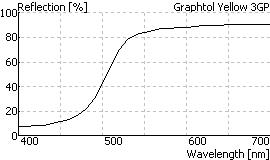 Graphtol Yellow 3GP