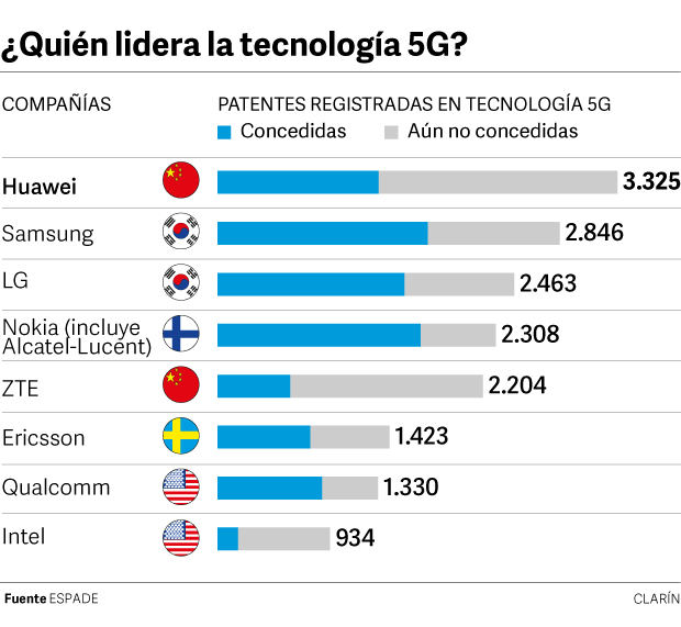 ¿Quién lidera la tecnología 5G?