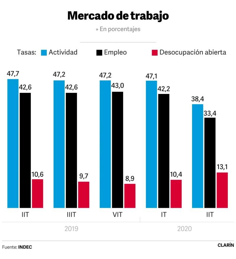 Desempleo 2 trimestre 2020
