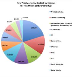 healthcare software marketing budget [ 1024 x 983 Pixel ]