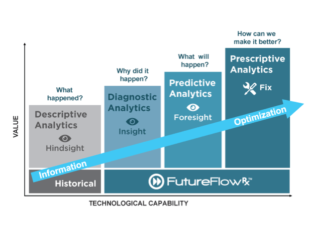 Prescriptive Analytics versus Predictive Analytics versus Diagnostic Analytics graphic from FutureFlowRx