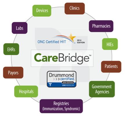 eMedApps CareBridge Interoperability Platform Diagram