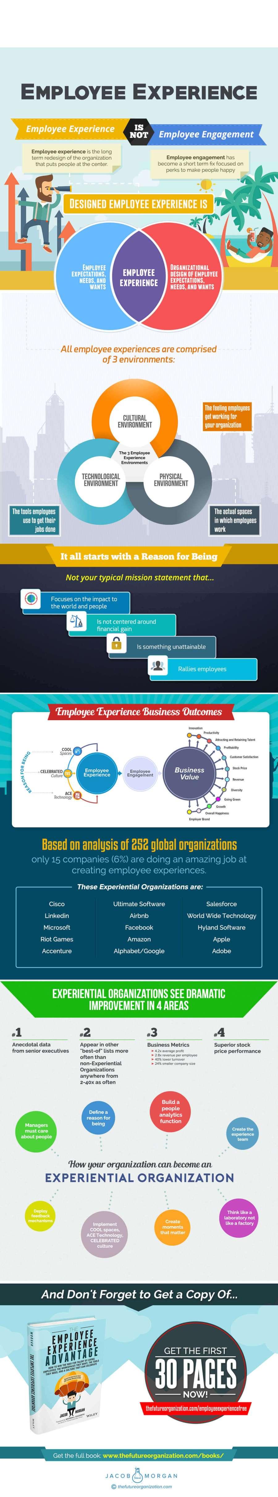 Employee experience infographic