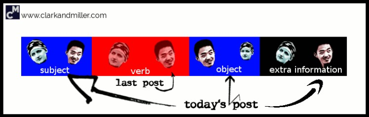 English sentence structure: subject + verb + object + extra information