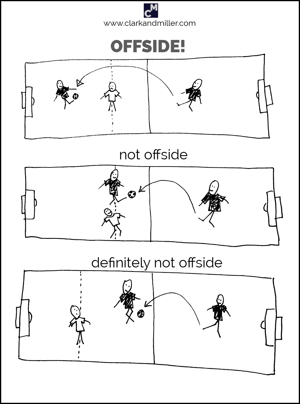 Football offside rule explanation in pictures