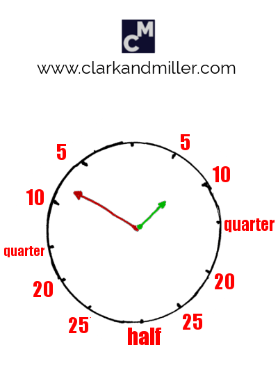 """A clock face with """"quarter,"""" """"half"""" and the minutes """"to"""" and """"past"""" the hour"""