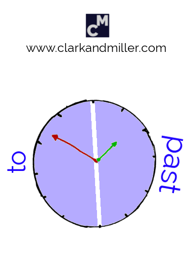 "A clock face showing the areas for ""to"" and ""past"""