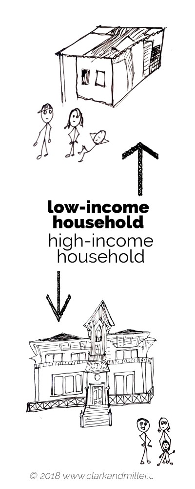 Low income vs high income family