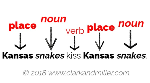 Kansas (place) snakes (noun) kiss (verb) Kansas (place) snakes (noun).