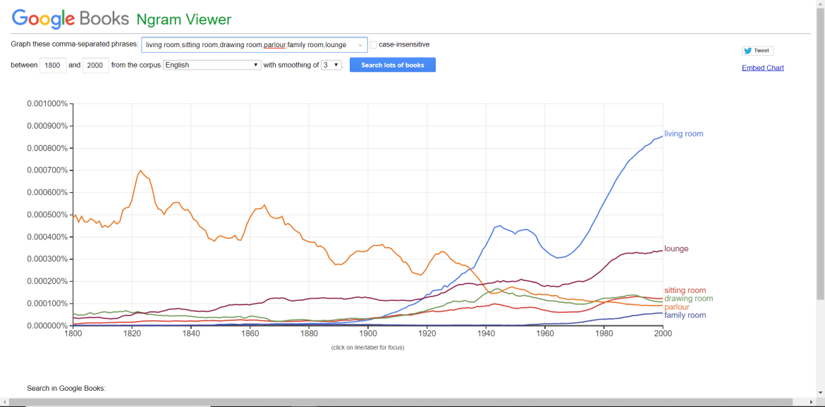Ngram comparing usage of living room, sitting room, drawing room, parlour, family room and lounge