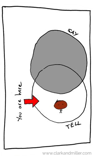 Venn diagram with tell