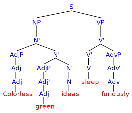 """Syntax tree for the sentence """"Colorless green ideas sleep furiously"""""""