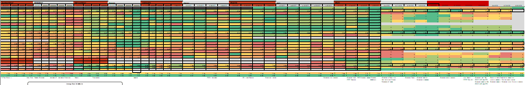 Spreadsheet Heatmap of Employee Stress over time.