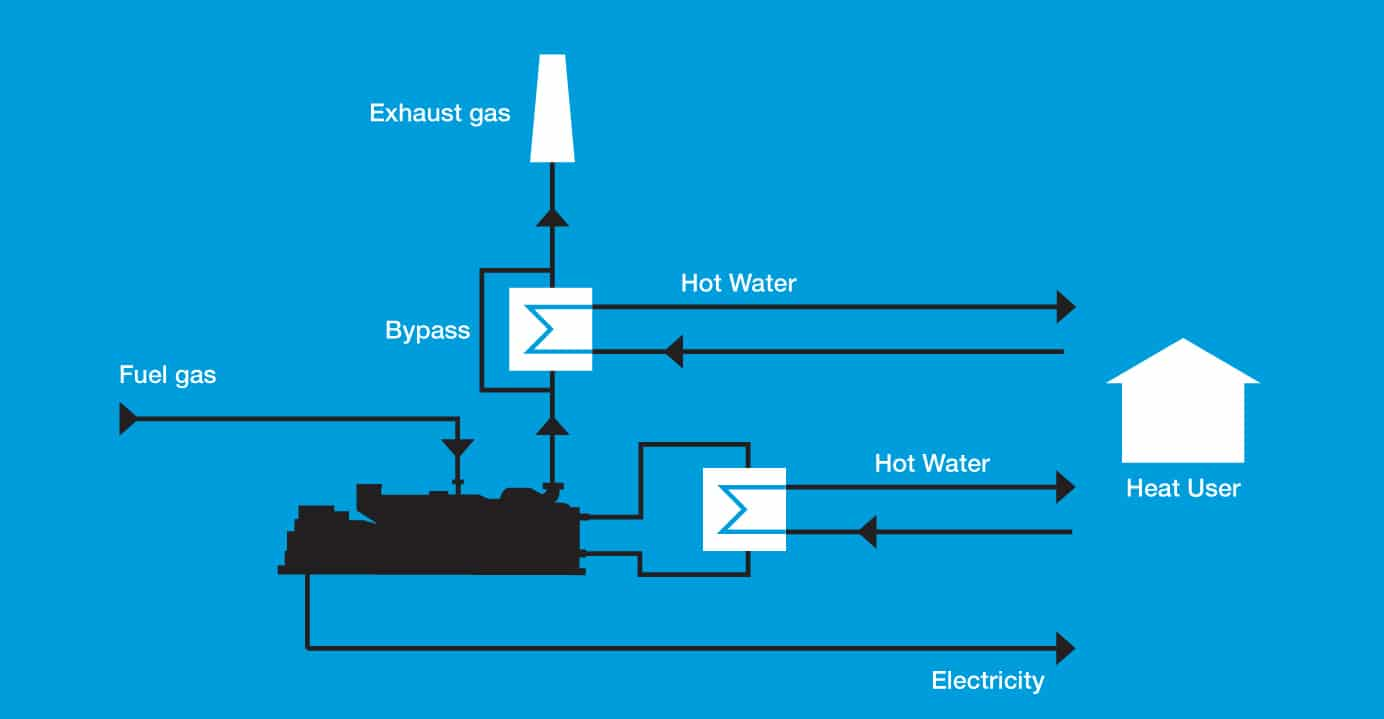 schematic diagram of steam power plant ceiling wiring commercial cogeneration, combined heat and (chp)