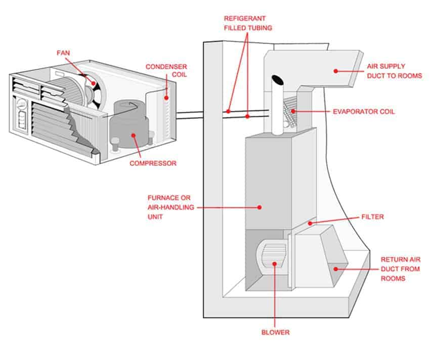 HVAC System Components and What They Do