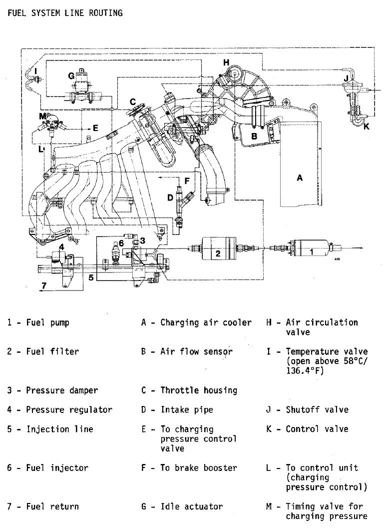 hight resolution of fuel and vacuum line diagram 944 turbo porsche 911 turbo porsche 944 turbo diagram