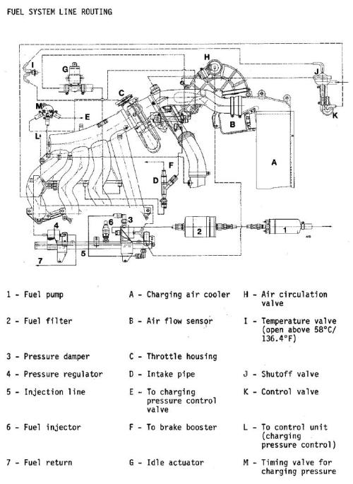 small resolution of fuel and vacuum line diagram 944 turbo porsche 911 turbo porsche 944 turbo diagram