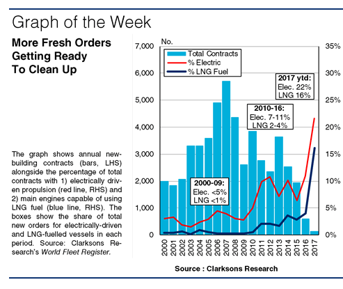 SIW1266:Graph of the Week