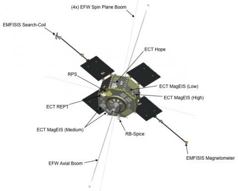 NASA's twin Radiation Belt Storm Probes record