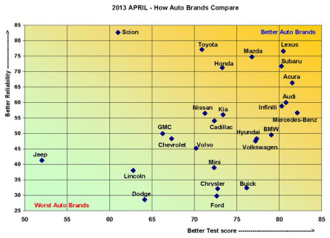 Marvelous Consumer Reports 2013 Annual Car Brand Report Cards: Lexus, Subaru And  Mazda Earn Top