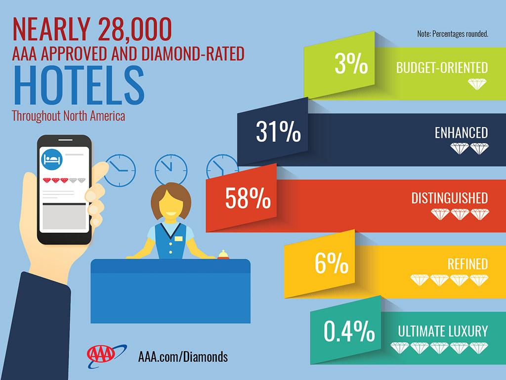 AAA announces Hotel Diamond Rating List for 2016