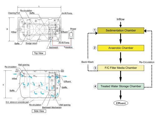 small resolution of dimensional drawing fusion interior sketch process flow diagram 60 hz