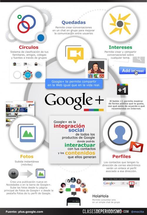 Todo sobre Google+