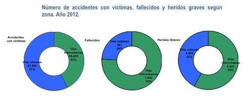 PRINCIPALES CIFRAS DE LA SINIESTRALIDAD VIAL DEL AÑO 2012.
