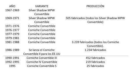 RR Corniche Convertible.