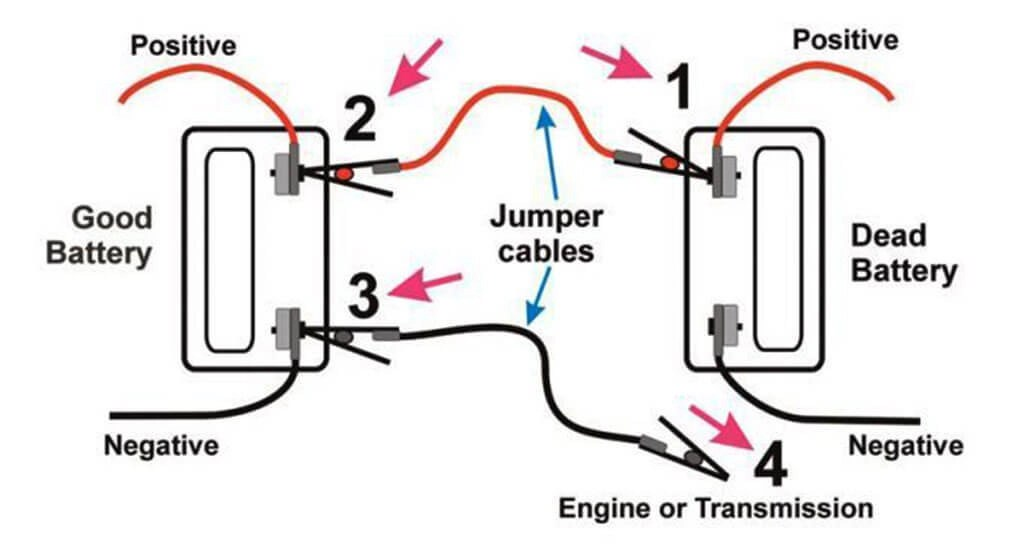 Can you jump start a motorcycle with a car: here is what