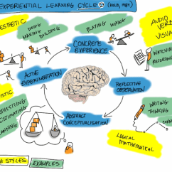 Diagram Of Learning Cycle Sea Doo Jet Ski Parts Experiential Breaking Down The Class Central Picture Showing There Is A Brain In Middle