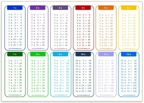 Multiplication table 1 12 study sheet for 1 12 multiplication table printable