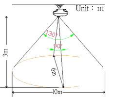 Wide-Angle Sensor of Hip Kwan