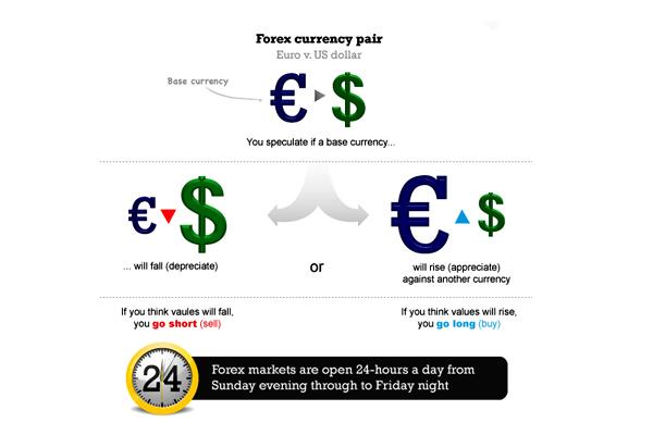 Forex fastest way to make money
