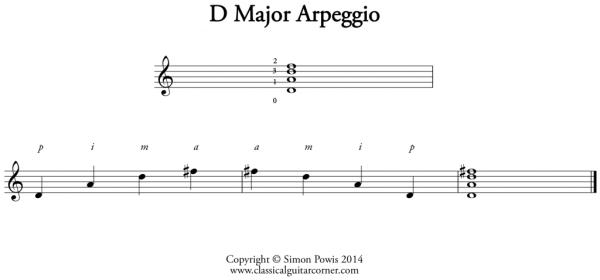D Major Arpeggio
