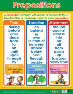 Prepositions literacy grammar school poster also posters chart for the classroom rh classroomcapers