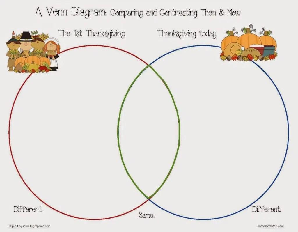 My Thanksgiving Dinner Writing Prompt Craftivity